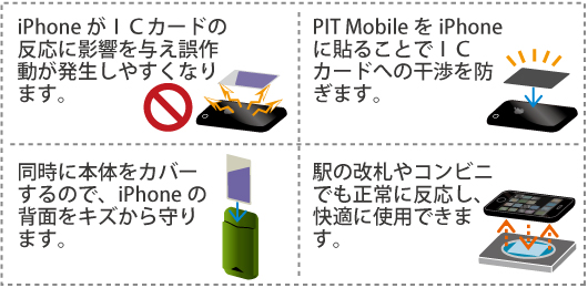 PIT Mobile 機能説明